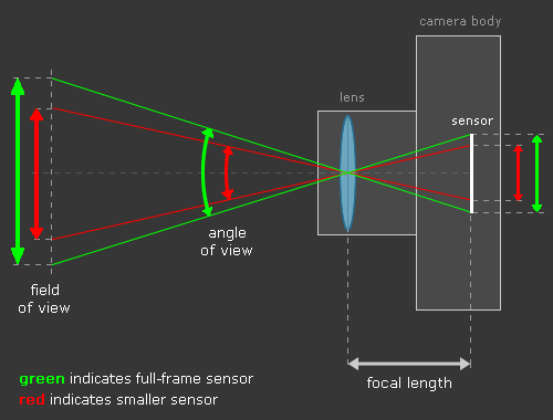 full frame sensor vs smaller sensor and the impact on field of view top view