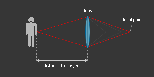 how to find the focal point of a lens