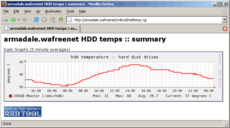 What is the optimal temperature for hard drives?