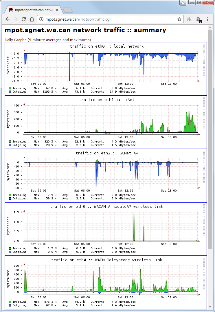 Network Traffic Monitoring with RRDTool